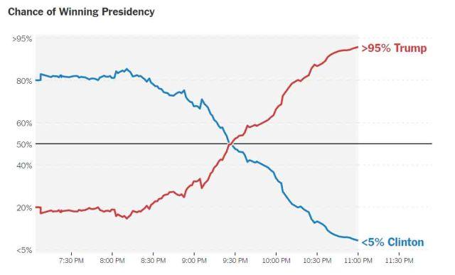 2016-forecast-election-night